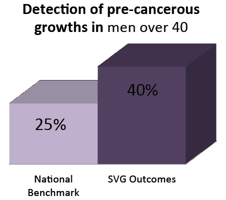 Detection of pre-cancerous growths in men