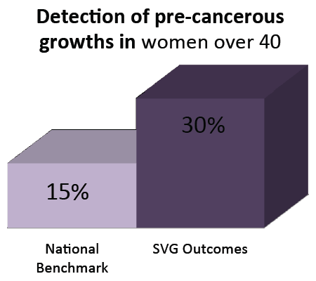 Detection of pre-cancerous growths in women