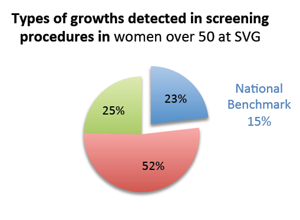 Detection of pre-cancerous growths, women